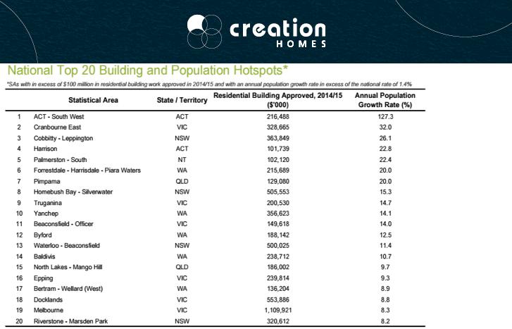 creation homes